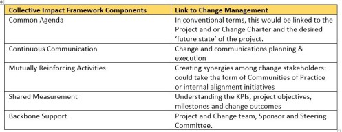 collective-impact-cm-table