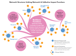 network-ci-and-network-functions_structure